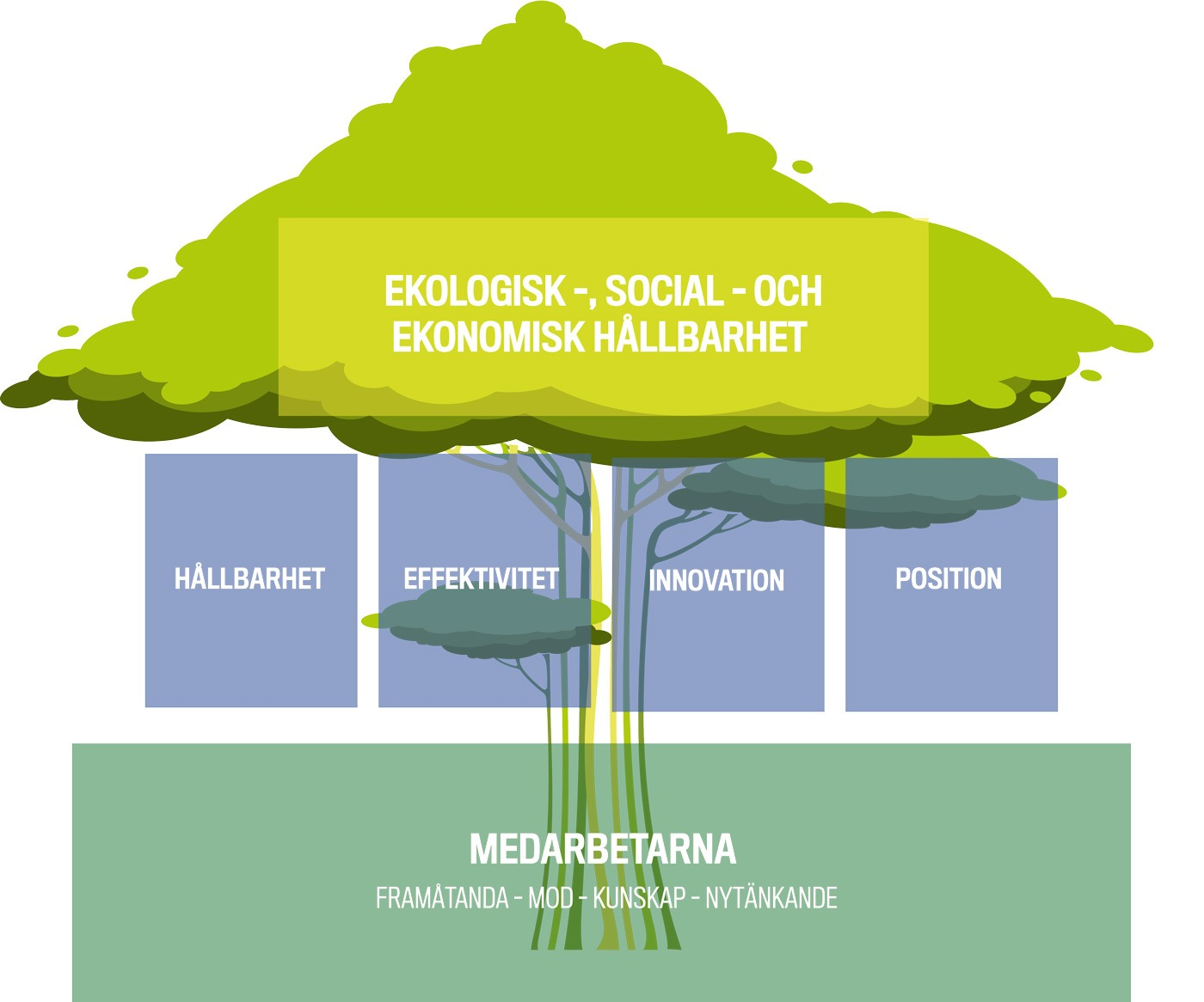 Översikt vår strategiska plattform, utformad som en pyramid och ett träd - strategin